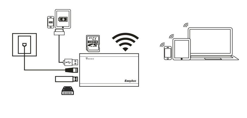 Netzwerk mit dem EasyAcc - SmartTechNews