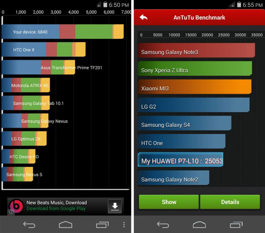 Benchmarks des Huawei Ascend P7