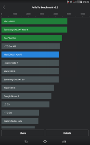 Sony Xperia Z3 Compact Tablet - AnTuTu Benchmark -  SmarttechNews