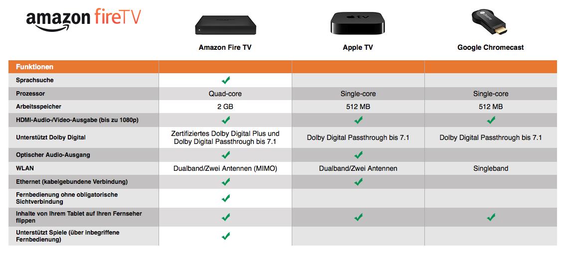 Amazon FireTV Box vs AppleTV vs Google ChromeCast
