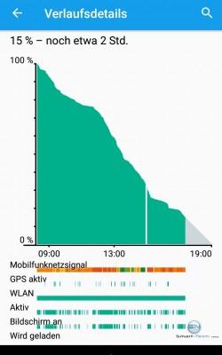 14 Stunden Akkulaufzeit - Sony Xperia Z5 Compact - SmartTechNews