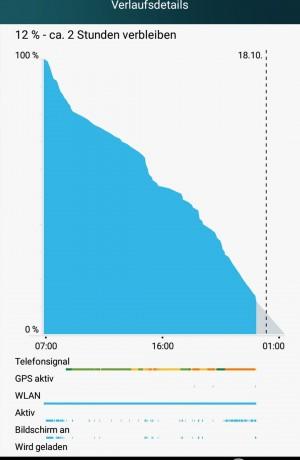 Akku 12 Prozent Akku - Huawei P8 Lite - SmartTechNews