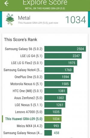Benchmark Vellamo 2 - Huawei P8 - SmartTechNews