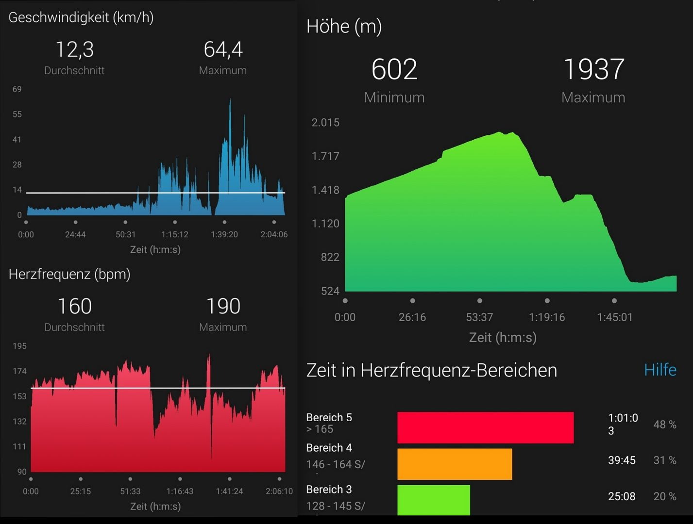 Connect App Leistung - Garmin VivoActive HR