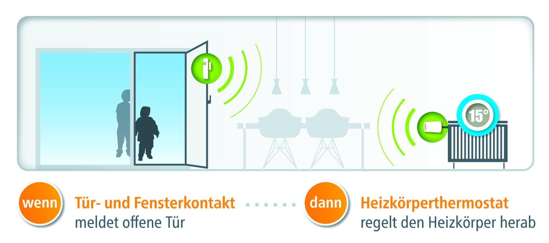 devolo-Home-Control-DoorWindow-Contact-scenario