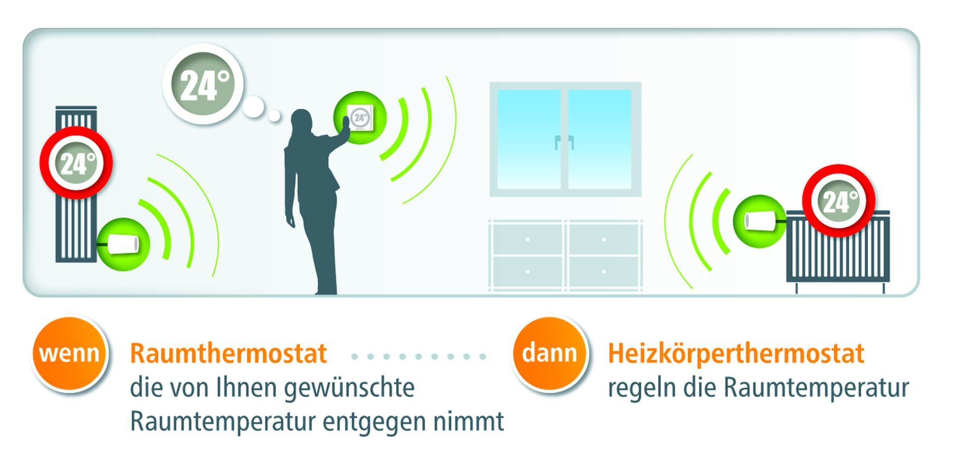 devolo-Home-Control-Room-Thermostat-scenario